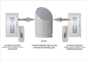 Best wireless doorbell for hearing impaired