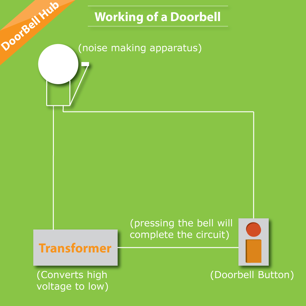 How doorbell works?