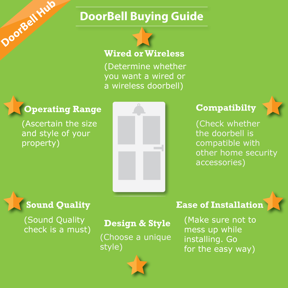 Best Doorbell Buying Guide No Bullshit Hub Electronic Circuits And Design Simple Musical Calling Bell